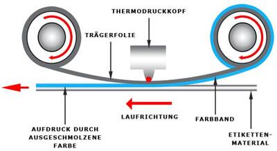 Thermotransferdruckverfahren